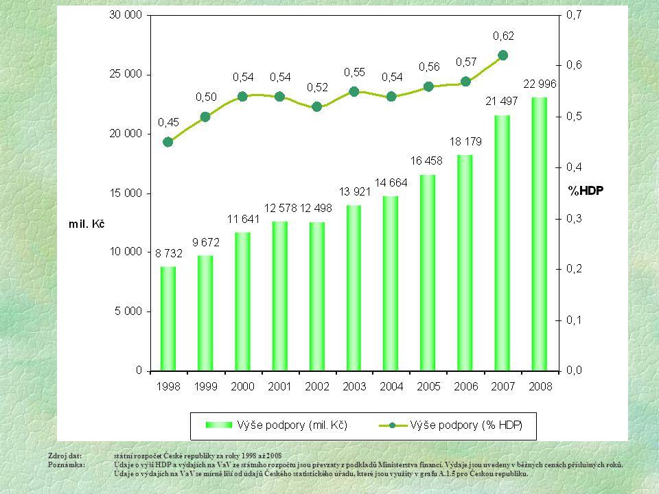 Zdroj dat:státní rozpočet České republiky za roky 1998 až 2008 Poznámka:Údaje o výši HDP a výdajích na VaV ze státního rozpočtu jsou převzaty z podkladů Ministerstva financí.