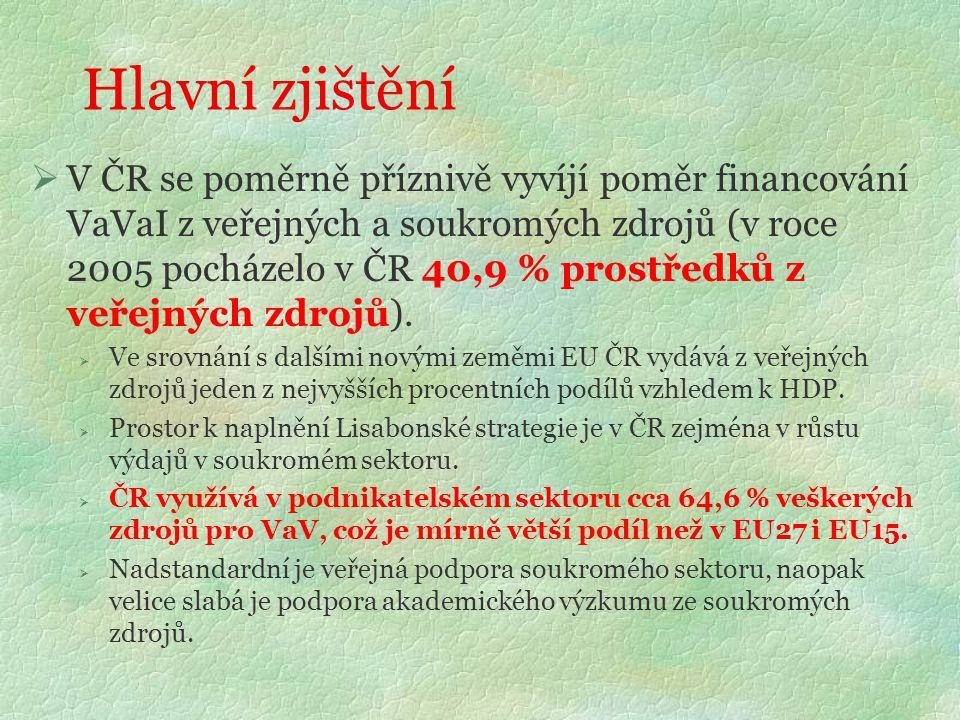 Hlavní zjištění  V ČR se poměrně příznivě vyvíjí poměr financování VaVaI z veřejných a soukromých zdrojů (v roce 2005 pocházelo v ČR 40,9 % prostředků z veřejných zdrojů).