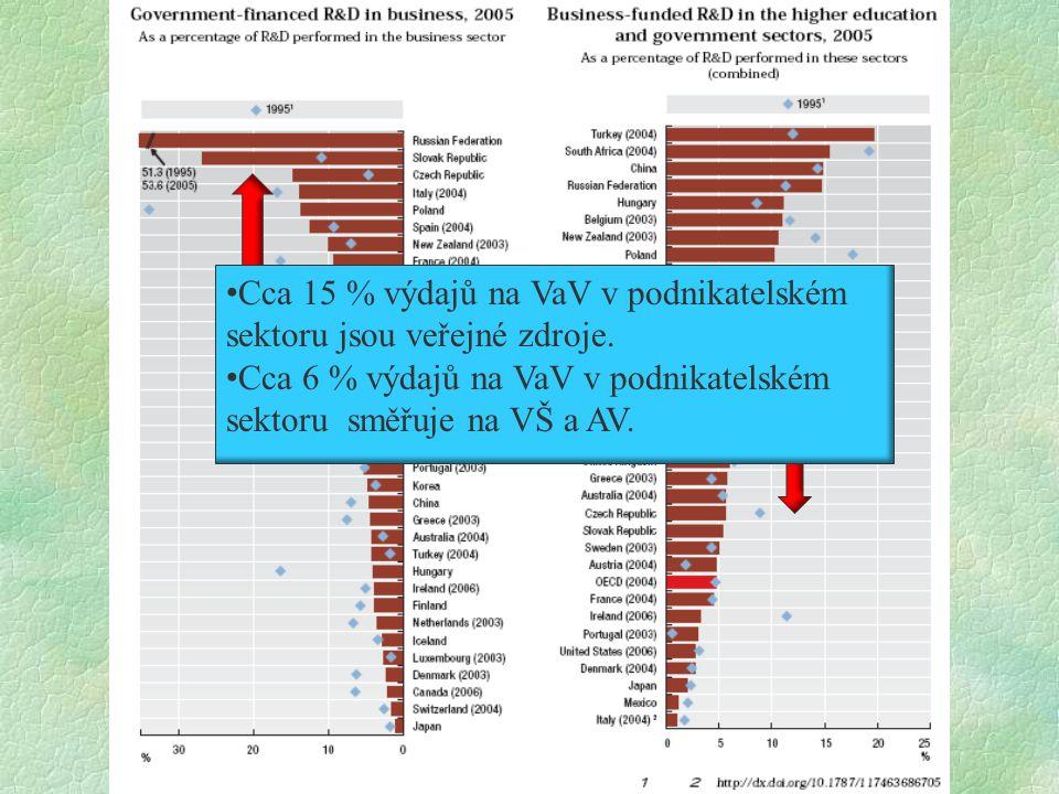 Cca 15 % výdajů na VaV v podnikatelském sektoru jsou veřejné zdroje.