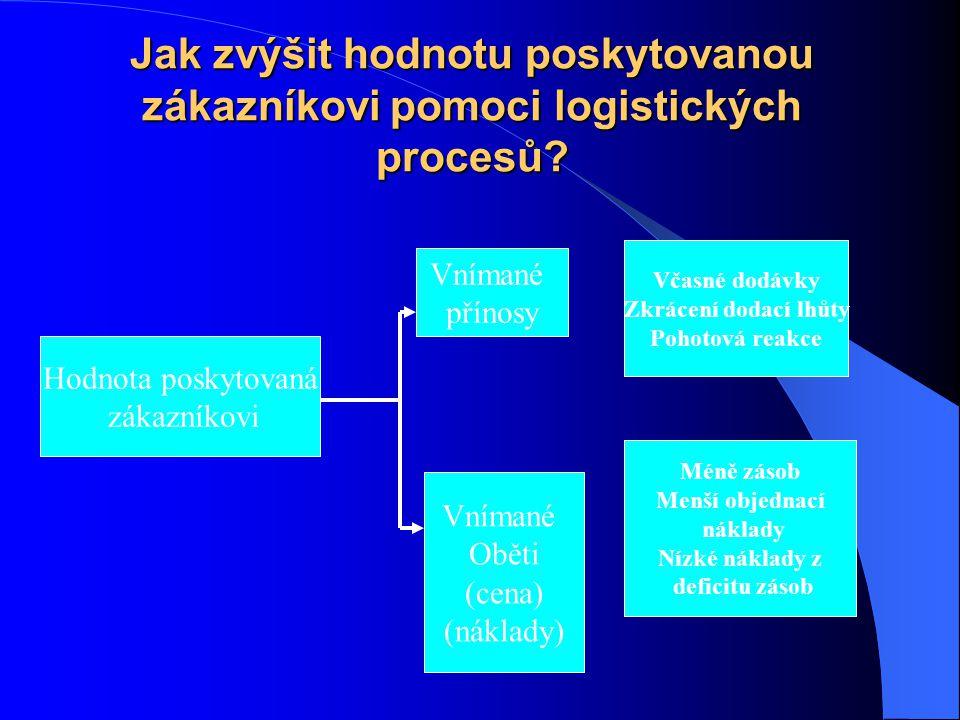 Předání námi vytvořené hodnoty zákazníkovi znamená: Akt fyzického předání Schopnost pružné odezvy Propojení informačního systémů – Zkrácení času vyřízení objednávek – Zkrácení času dodání – Sledování stavu zásob u odběratele
