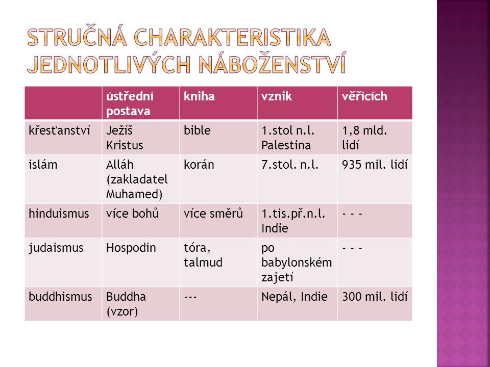 ústřední postava knihavznikvěřících křesťanstvíJežíš Kristus bible1.stol n.l.