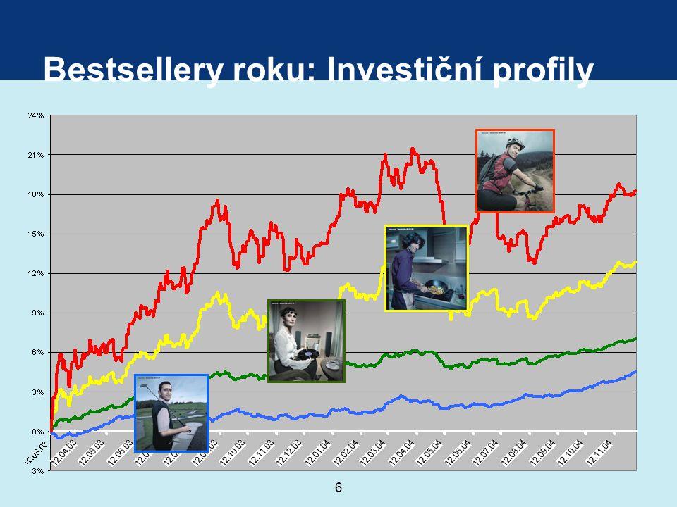 7 Jak investovat v roce 2005.