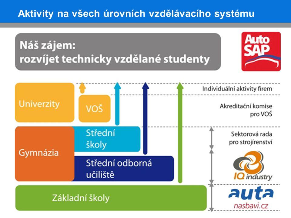 Aktivity na všech úrovních vzdělávacího systému