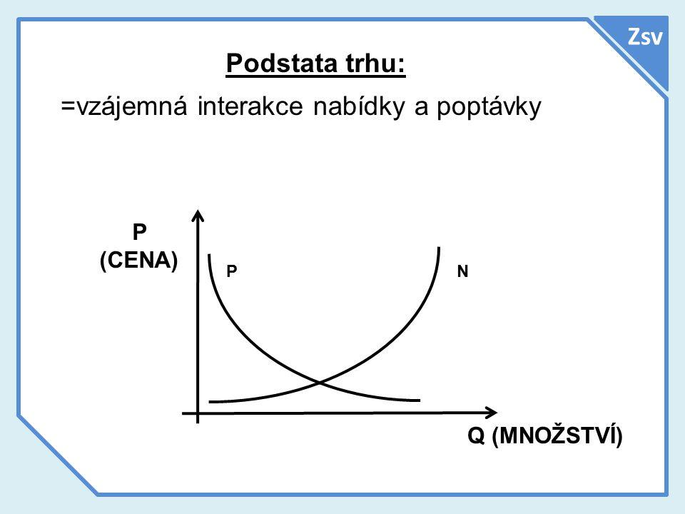 Podstata trhu: =vzájemná interakce nabídky a poptávky P (CENA) Q (MNOŽSTVÍ) NP