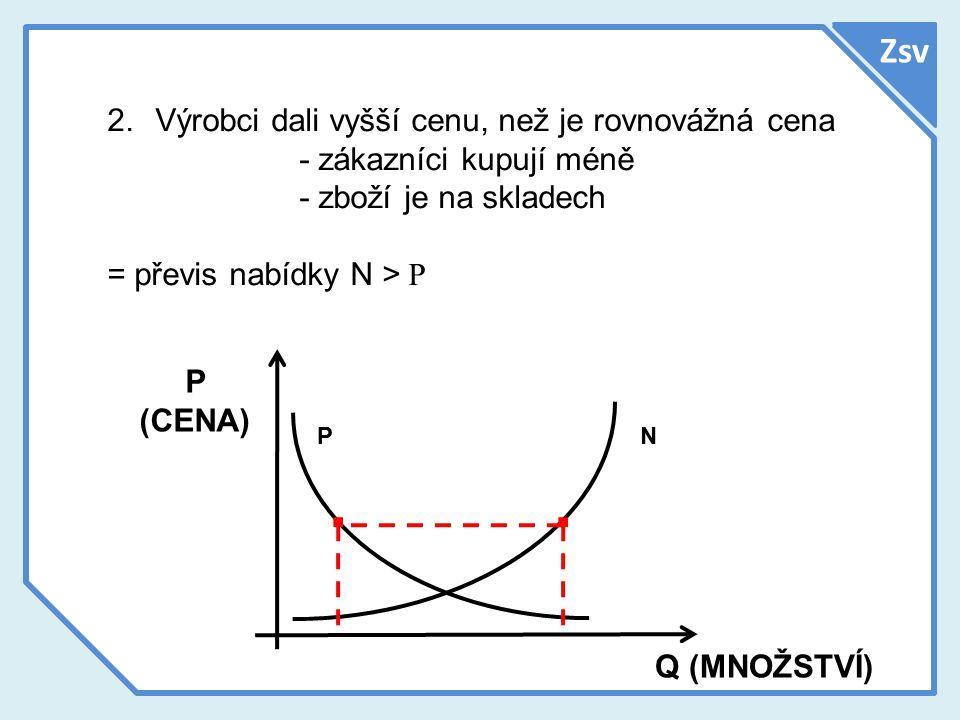 Zsv P (CENA) Q (MNOŽSTVÍ) NP 2.Výrobci dali vyšší cenu, než je rovnovážná cena - zákazníci kupují méně - zboží je na skladech = převis nabídky N > P..