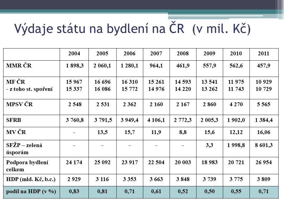Výdaje státu na bydlení na ČR (v mil. Kč) 20042005200620072008200920102011 MMR ČR 1 898,32 060,11 280,1964,1461,9557,9562,6457,9 MF ČR - z toho st. sp