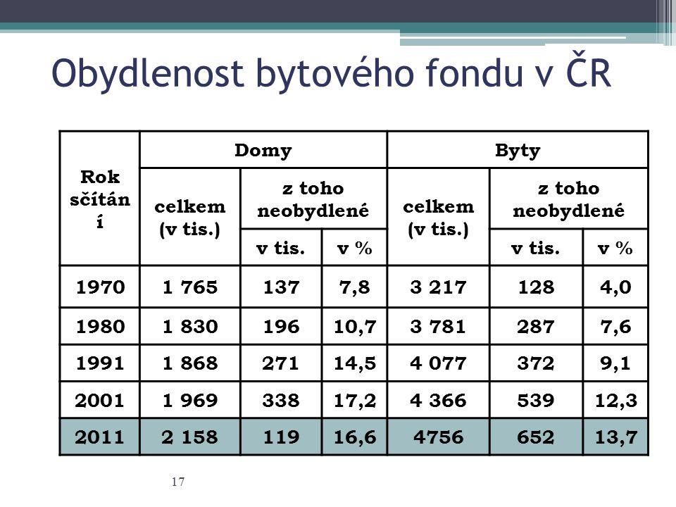 Obydlenost bytového fondu v ČR Rok sčítán í DomyByty celkem (v tis.) z toho neobydlené celkem (v tis.) z toho neobydlené v tis.v %v tis.v % 19701 7651