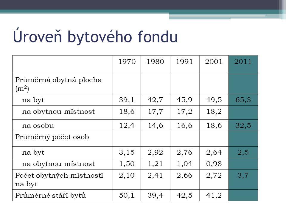 Úroveň bytového fondu 19701980199120012011 Průměrná obytná plocha (m 2 ) na byt39,142,745,949,565,3 na obytnou místnost18,617,717,218,2 na osobu12,414