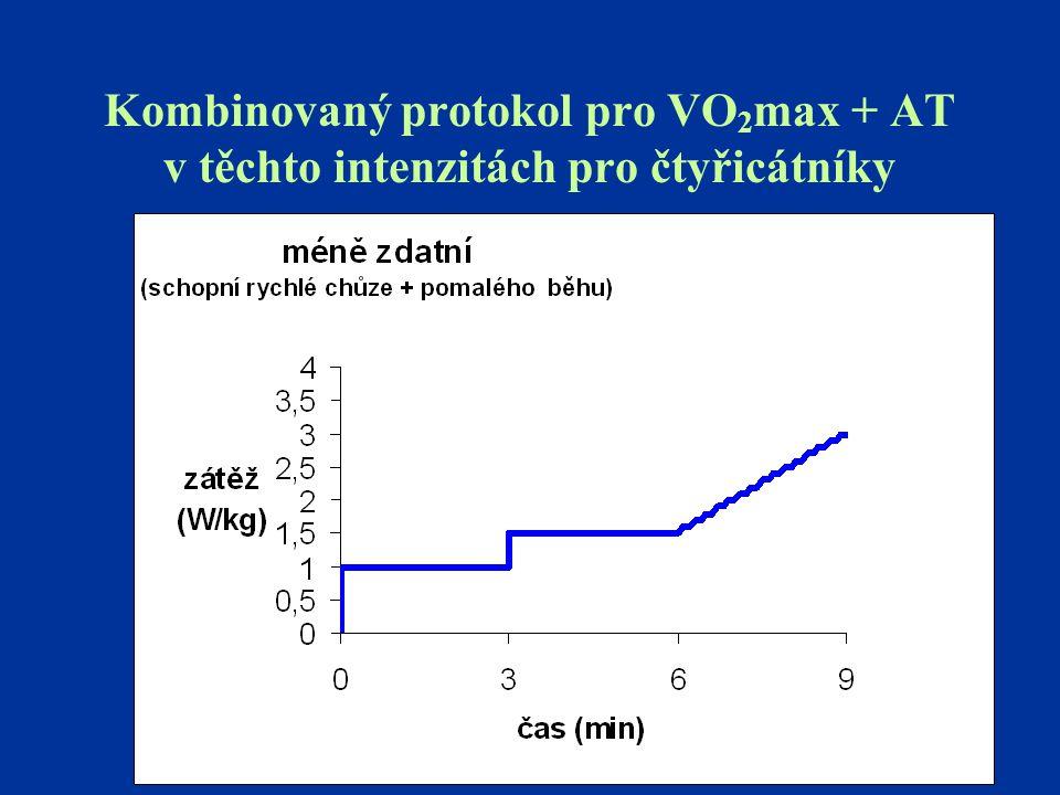 Kombinovaný protokol pro VO 2 max + AT v těchto intenzitách pro čtyřicátníky