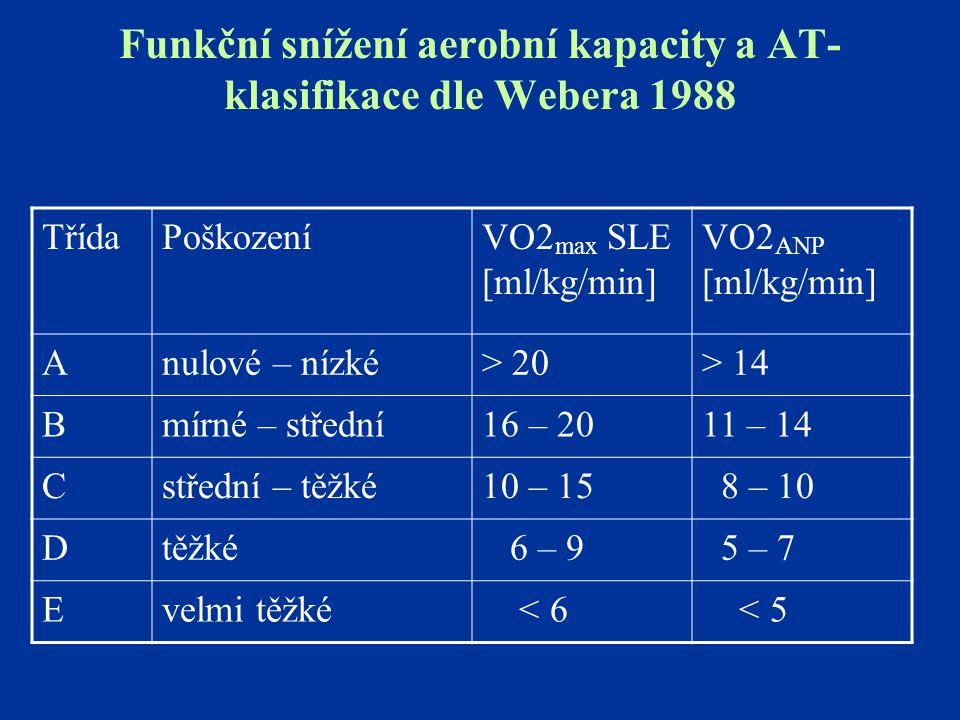 Funkční snížení aerobní kapacity a AT- klasifikace dle Webera 1988 TřídaPoškozeníVO2 max SLE [ml/kg/min] VO2 ANP [ml/kg/min] Anulové – nízké> 20> 14 B