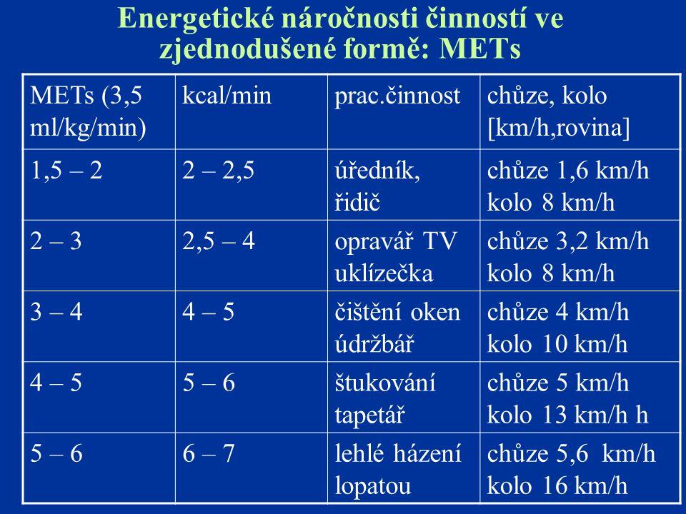 Energetické náročnosti činností ve zjednodušené formě: METs METs (3,5 ml/kg/min) kcal/minprac.činnostchůze, kolo [km/h,rovina] 1,5 – 22 – 2,5úředník,