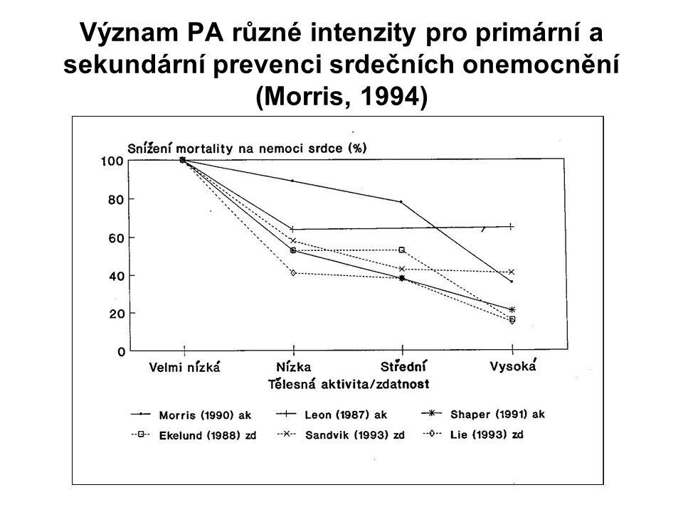 Význam PA různé intenzity pro primární a sekundární prevenci srdečních onemocnění (Morris, 1994)