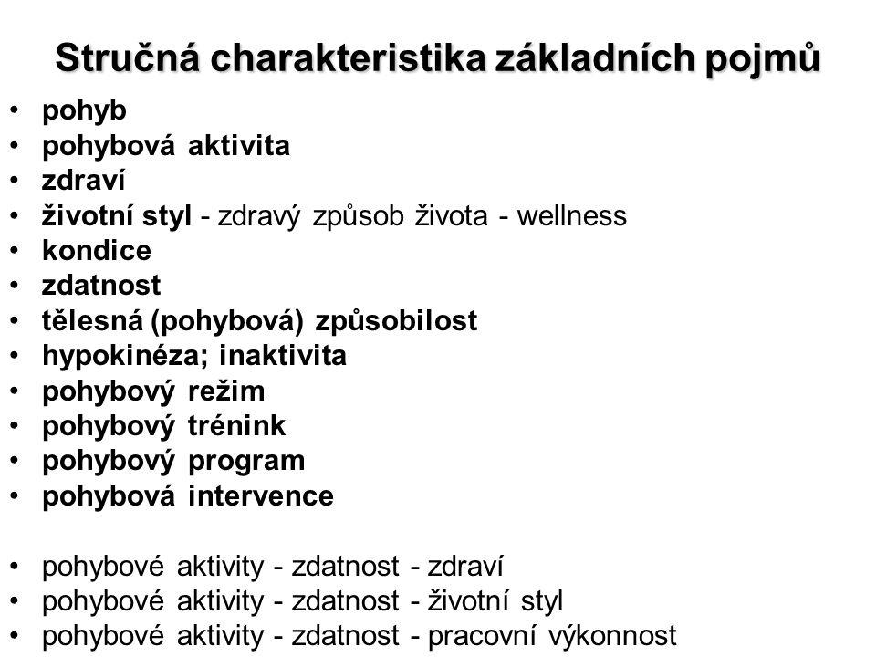 Stručná charakteristika základních pojmů pohyb pohybová aktivita zdraví životní styl - zdravý způsob života - wellness kondice zdatnost tělesná (pohybová) způsobilost hypokinéza; inaktivita pohybový režim pohybový trénink pohybový program pohybová intervence pohybové aktivity - zdatnost - zdraví pohybové aktivity - zdatnost - životní styl pohybové aktivity - zdatnost - pracovní výkonnost