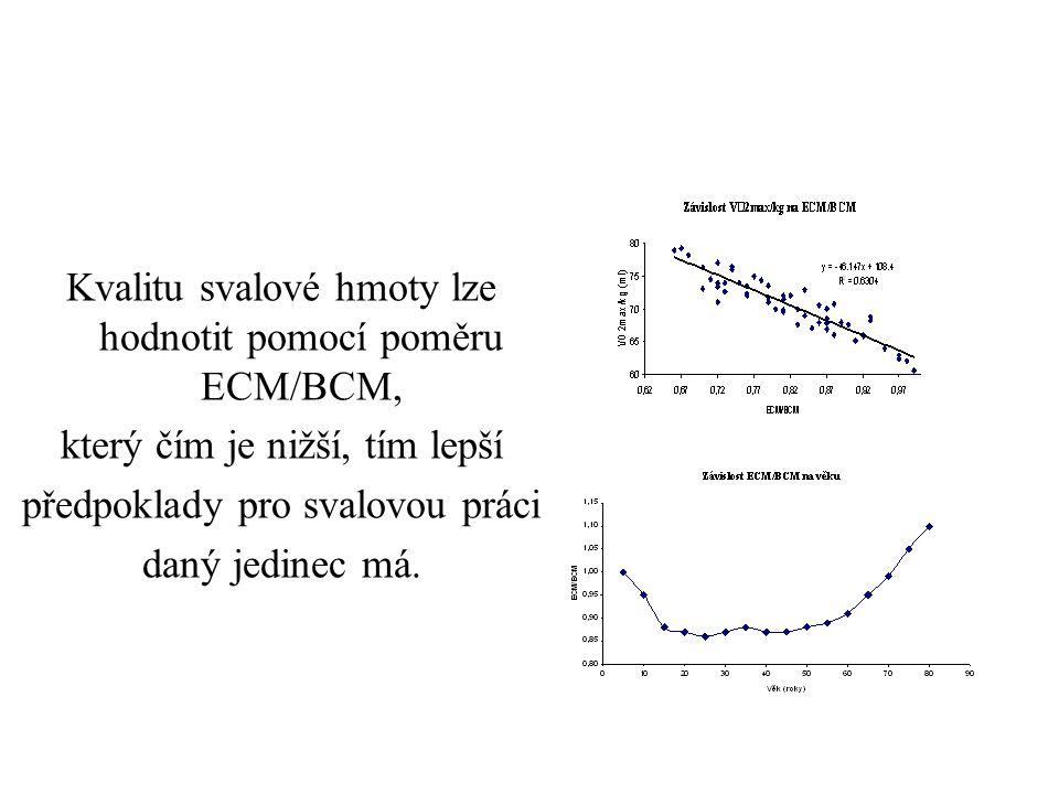 Kvalitu svalové hmoty lze hodnotit pomocí poměru ECM/BCM, který čím je nižší, tím lepší předpoklady pro svalovou práci daný jedinec má.