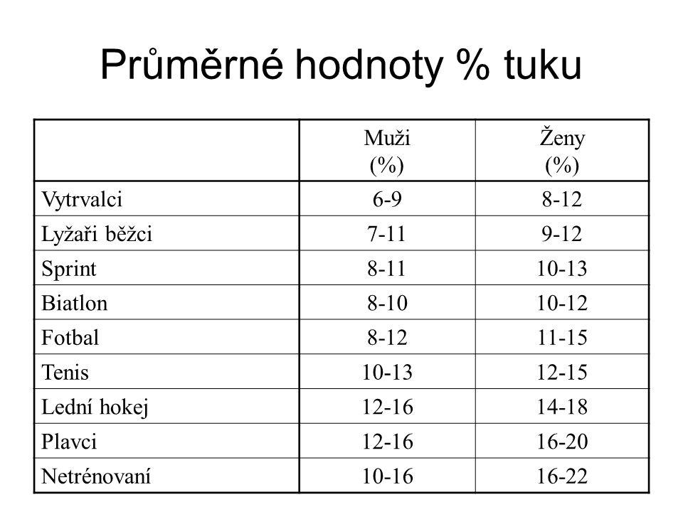 Průměrné hodnoty % tuku Muži (%) Ženy (%) Vytrvalci6-98-12 Lyžaři běžci7-119-12 Sprint8-1110-13 Biatlon8-1010-12 Fotbal8-1211-15 Tenis10-1312-15 Lední hokej12-1614-18 Plavci12-1616-20 Netrénovaní10-1616-22