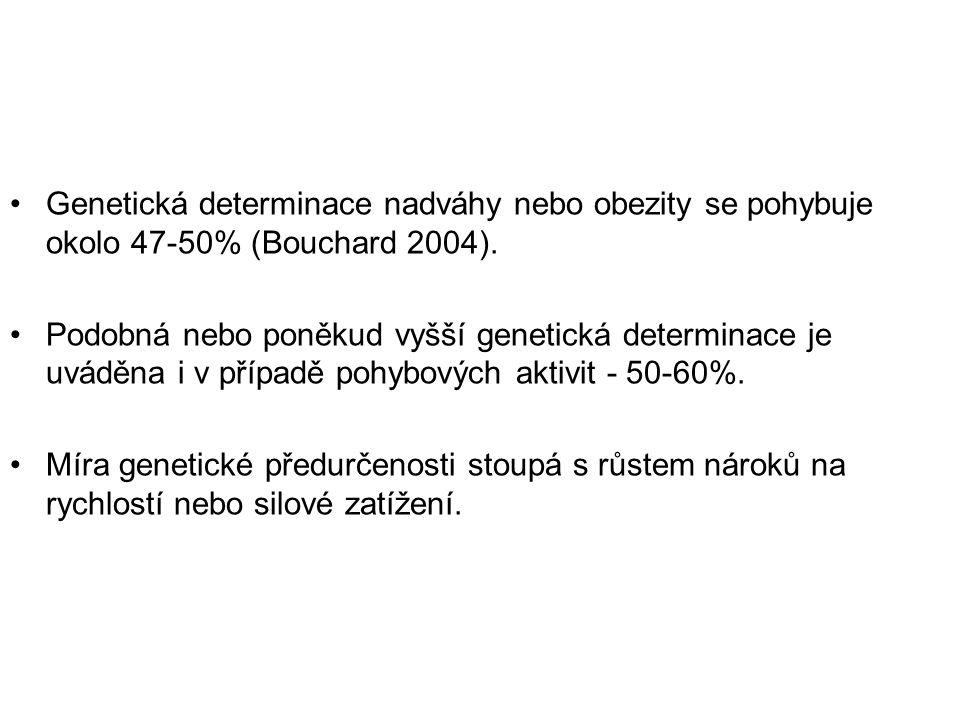Genetická determinace nadváhy nebo obezity se pohybuje okolo 47-50% (Bouchard 2004).