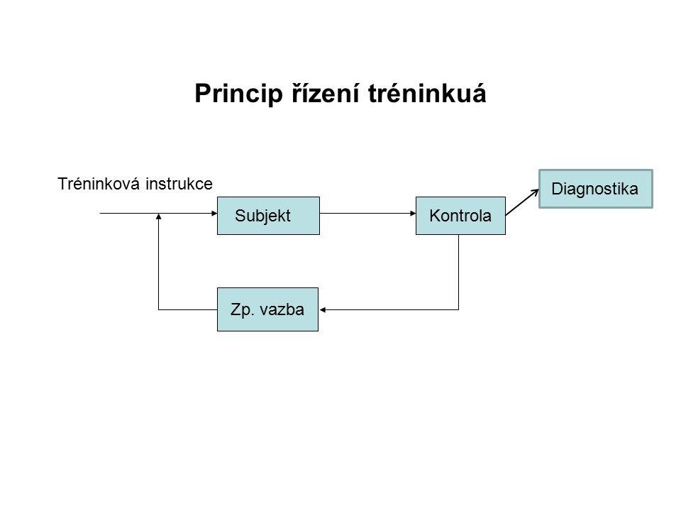 Princip řízení tréninkuá Kontrola Zp. vazba Subjekt Tréninková instrukce Diagnostika