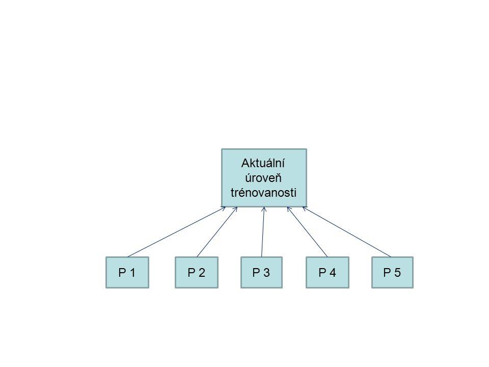 Aktuální úroveň trénovanosti P 1P 2P 3P 4P 5