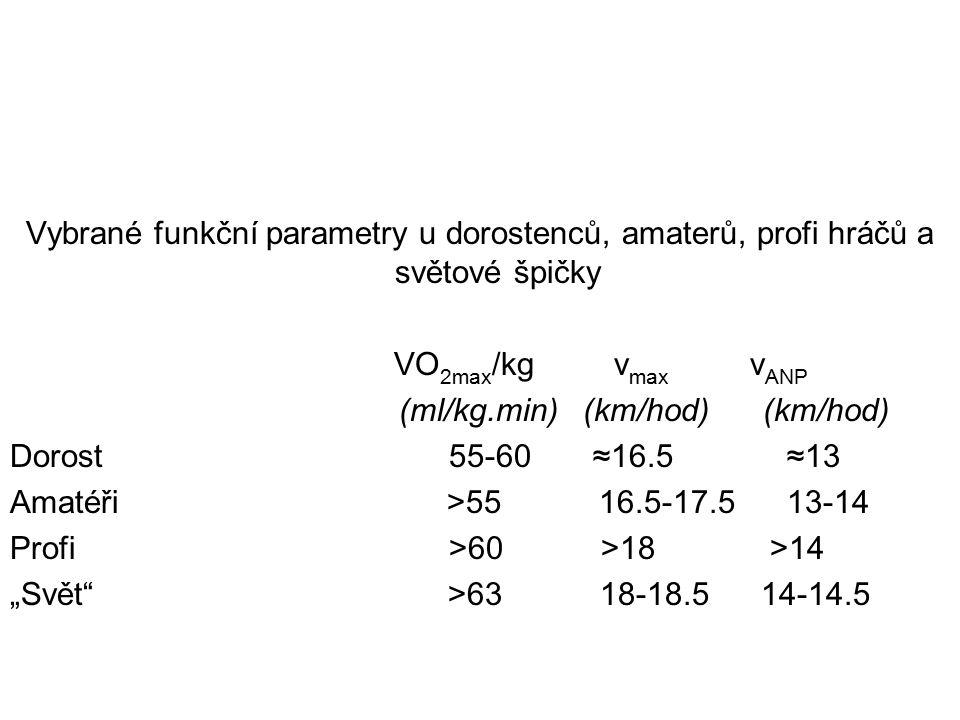 """Vybrané funkční parametry u dorostenců, amaterů, profi hráčů a světové špičky VO 2max /kg v max v ANP (ml/kg.min) (km/hod) (km/hod) Dorost 55-60 ≈16.5 ≈13 Amatéři >55 16.5-17.5 13-14 Profi >60 >18 >14 """"Svět >63 18-18.5 14-14.5"""