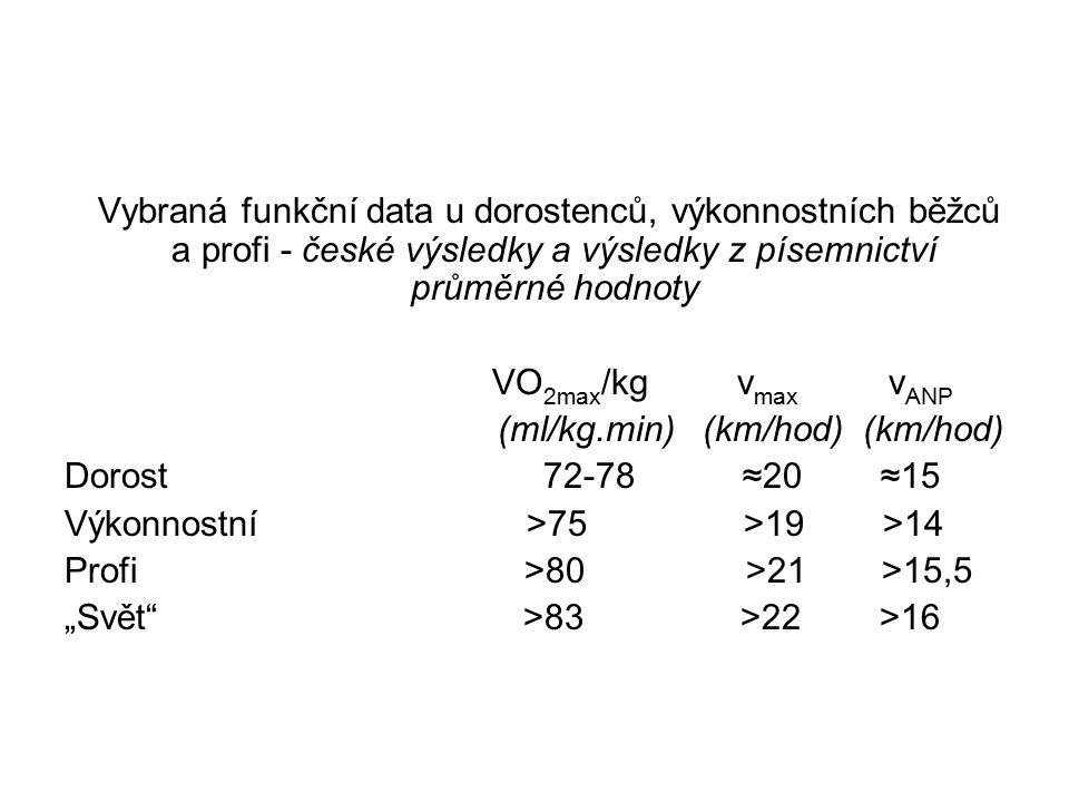 """Vybraná funkční data u dorostenců, výkonnostních běžců a profi - české výsledky a výsledky z písemnictví průměrné hodnoty VO 2max /kg v max v ANP (ml/kg.min) (km/hod) (km/hod) Dorost 72-78 ≈20 ≈15 Výkonnostní >75 >19 >14 Profi >80 >21 >15,5 """"Svět >83 >22 >16"""