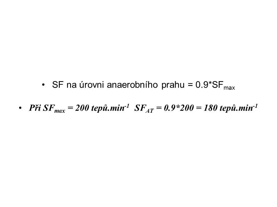 SF na úrovni anaerobního prahu = 0.9*SF max Při SF max = 200 tepů.min -1 SF AT = 0.9*200 = 180 tepů.min -1