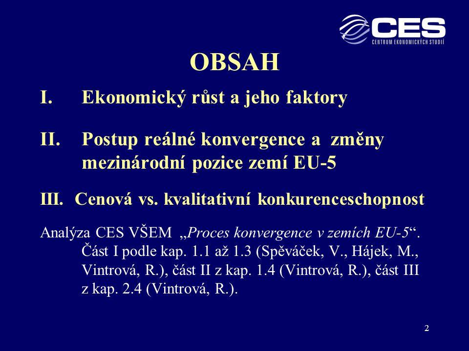 23 Cenová konkurenceschopnost (2): Produktivita práce a JPN 2006 ( EU-27 = 100) HDP na pracovníka v PPS Náklady práce na zaměstnance V EUR Agregátní JPN Česká rep.70353550 Maďarsko75373749 Polsko62282845 Slovensko7026263838 Slovinsko836173 EUROSTAT, Structural Indicators; 12.