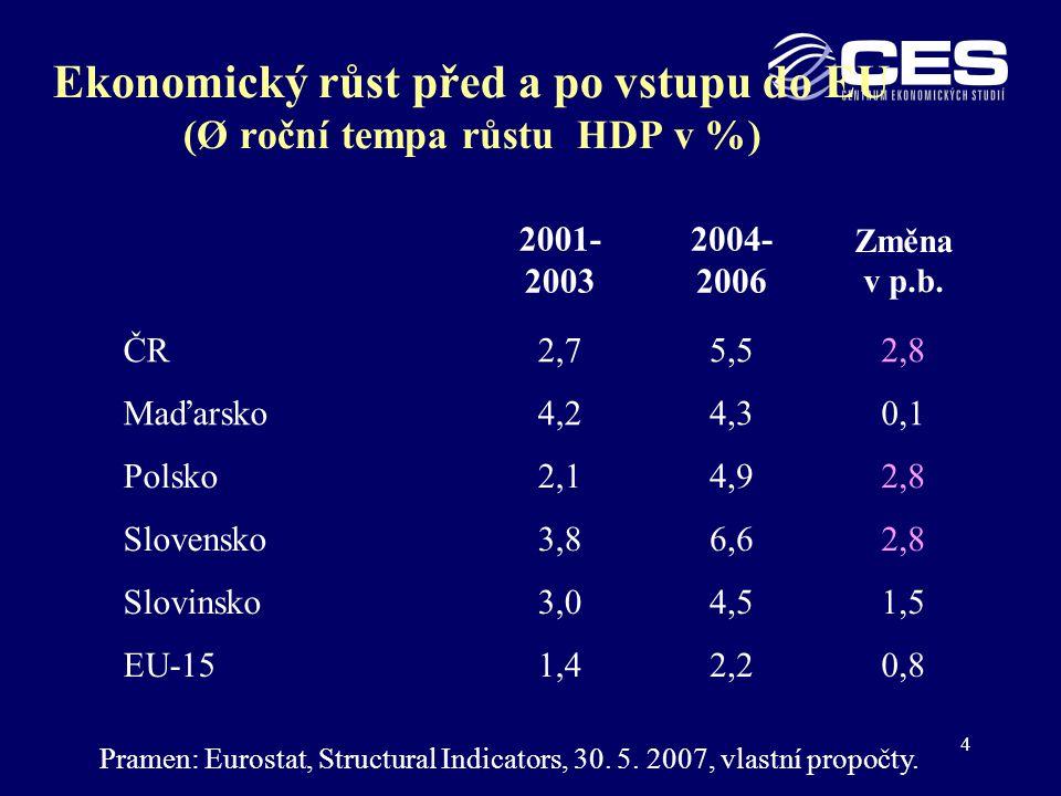 5 Ekonomický růst v EU-5 před a po vstupu do EU Roční tempa růstu HDP 2001-2006 (v %)