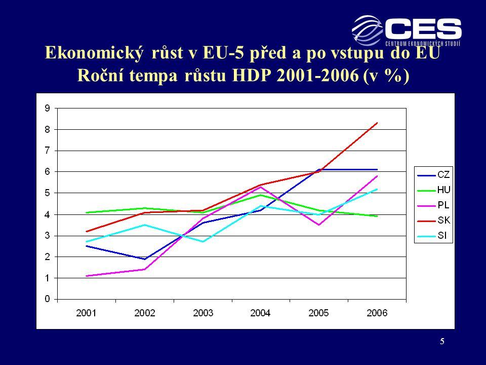 6 Příčiny akcelerace ekonomického růstu Empirická data  tempa růstu HDP zrychlila v letech 2004- 2006 proti 2001-2003 (v ročním Ø) + 2,8 p.b.