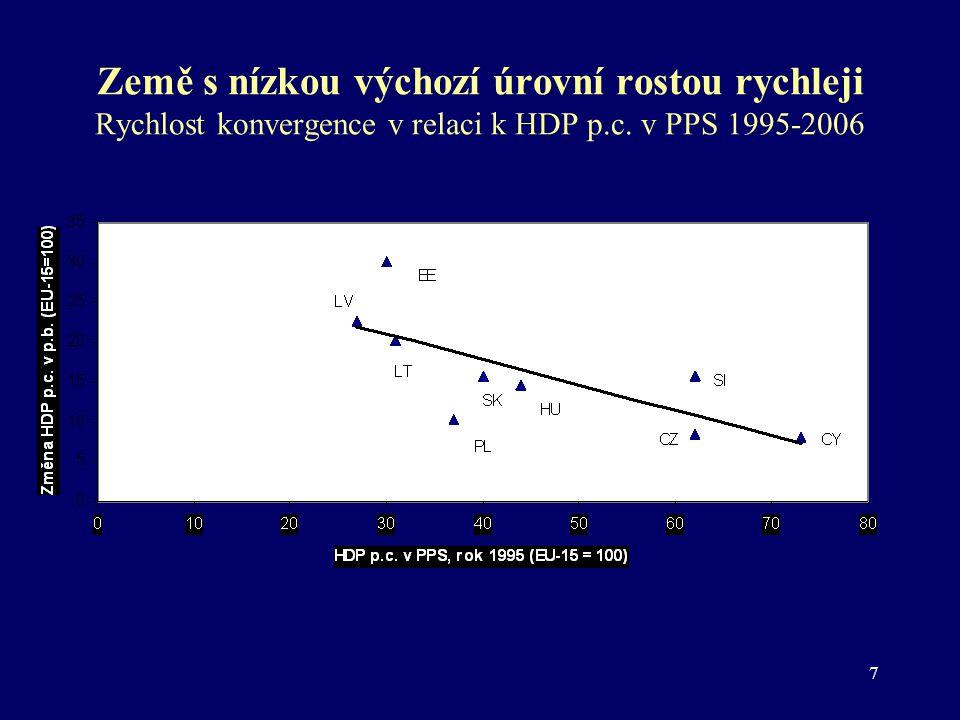 8 Nabídkové faktory : ZAM, KAP, SPF (průměrná roční tempa růstu v %) 2001- 2003 2004- 2006 2001- 2003 2004- 2006 CZHDP 2,65,4SK HDP 3,86,6 ZAM -0,10,7 ZAM 0,30,5 KAP 0,7 KAP 1,41,8 SPF 2,04,0 SPF 2,14,2 HUHDP 4,24,3 SIHDP 3,04,5 ZAM 0,30,0 ZAM 0,40,5 KAP 0,91,1 KAP 0,70,9 SPF 3,03,3 SPF 1,93,1 PLHDP 2,14,9 EU- 15 HDP 1,42,2 ZAM -1,41,3 ZAM 0,6 KAP 0,30,6 KAP 0,7 SPF 3,23,0 SPF 0,10,8 Pramen: ČSÚ, ECFIN, vlastní výpočty