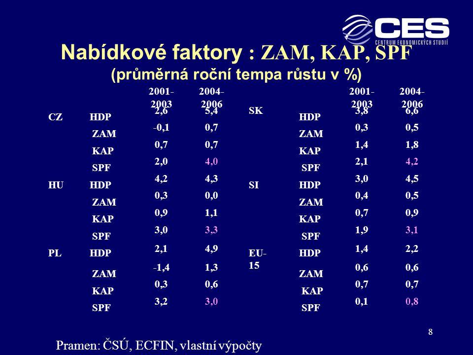 9 Nabídkové f aktory růstu HDP v EU-5 Rozhodující vliv SPF: ČR a SR 2004-2006 růst SPF kolem 4 % ročně, v PL, SI a HU kolem 3 % (v EU-15 jen 0,8 %); Zásoba kapitálu a zaměstnanost menší vliv: KAP 2004-2006 v PL, CZ, SI a HU růst 0,7-1,1 % ročně, výjimečně v SK 1,8 % ZAM v SI, SK a CZ 0,5- 0,7 % ročně, PL 1,3 %, v HU stagnace