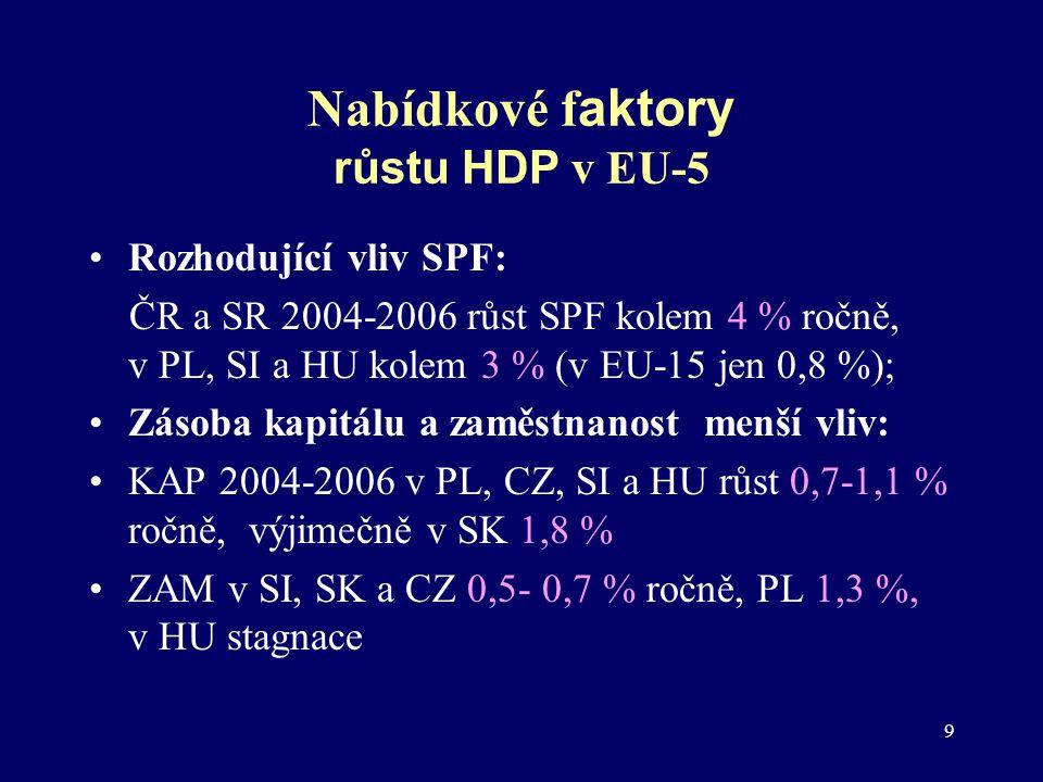 10 Relativní úroveň souhrnné produktivity faktorů v ČR (EU-15=100) ČSÚ, ECFIN, vlastní výpočty