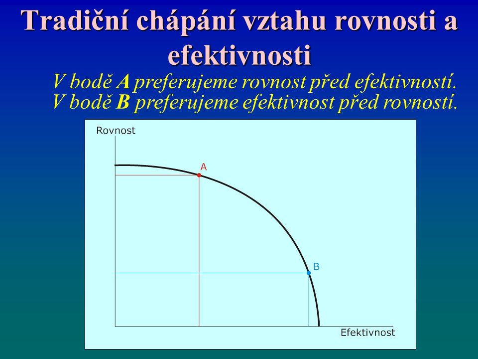 Tradiční chápání vztahu rovnosti a efektivnosti V bodě A preferujeme rovnost před efektivností. V bodě B preferujeme efektivnost před rovností.