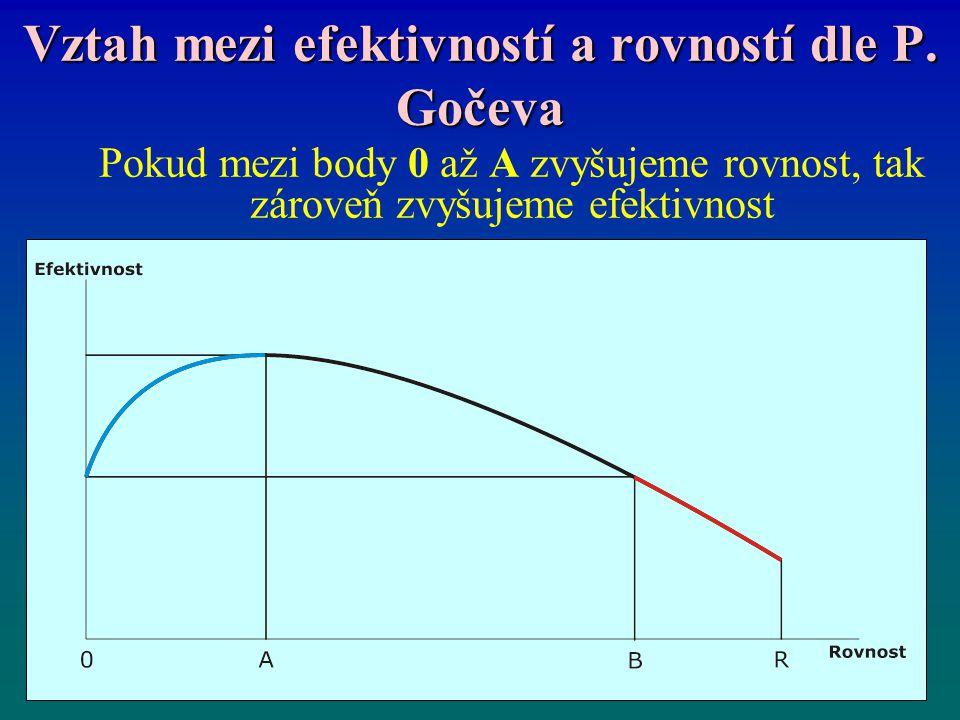 Vztah mezi efektivností a rovností dle P. Gočeva Pokud mezi body 0 až A zvyšujeme rovnost, tak zároveň zvyšujeme efektivnost
