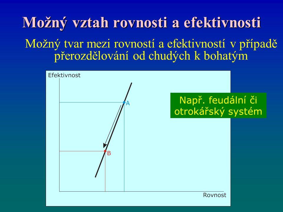 Možný vztah rovnosti a efektivnosti Možný tvar mezi rovností a efektivností v případě přerozdělování od chudých k bohatým Např. feudální či otrokářský