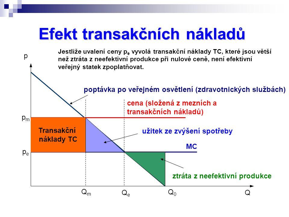 p Q MC poptávka po veřejném osvětlení (zdravotnických službách) QmQm Q0Q0 Efekt transakčních nákladů QeQe pepe pmpm Transakční náklady TC cena (složená z mezních a transakčních nákladů) ztráta z neefektivní produkce užitek ze zvýšení spotřeby Jestliže uvalení ceny p e vyvolá transakční náklady TC, které jsou větší než ztráta z neefektivní produkce při nulové ceně, není efektivní veřejný statek zpoplatňovat.