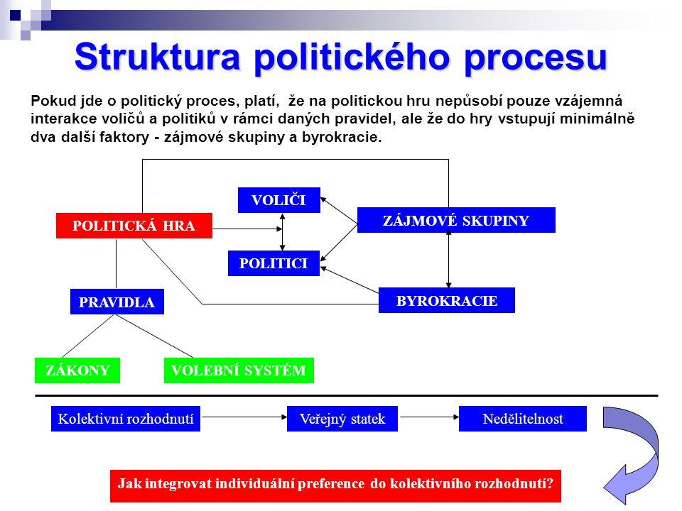 Struktura politického procesu POLITICKÁ HRA POLITICI VOLEBNÍ SYSTÉMZÁKONY BYROKRACIE ZÁJMOVÉ SKUPINY VOLIČI PRAVIDLA Jak integrovat individuální preference do kolektivního rozhodnutí.
