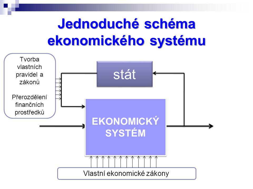 Jednoduché schéma ekonomického systému EKONOMICKÝ SYSTÉM Vlastní ekonomické zákony stát Tvorba vlastních pravidel a zákonů Přerozdělení finančních prostředků