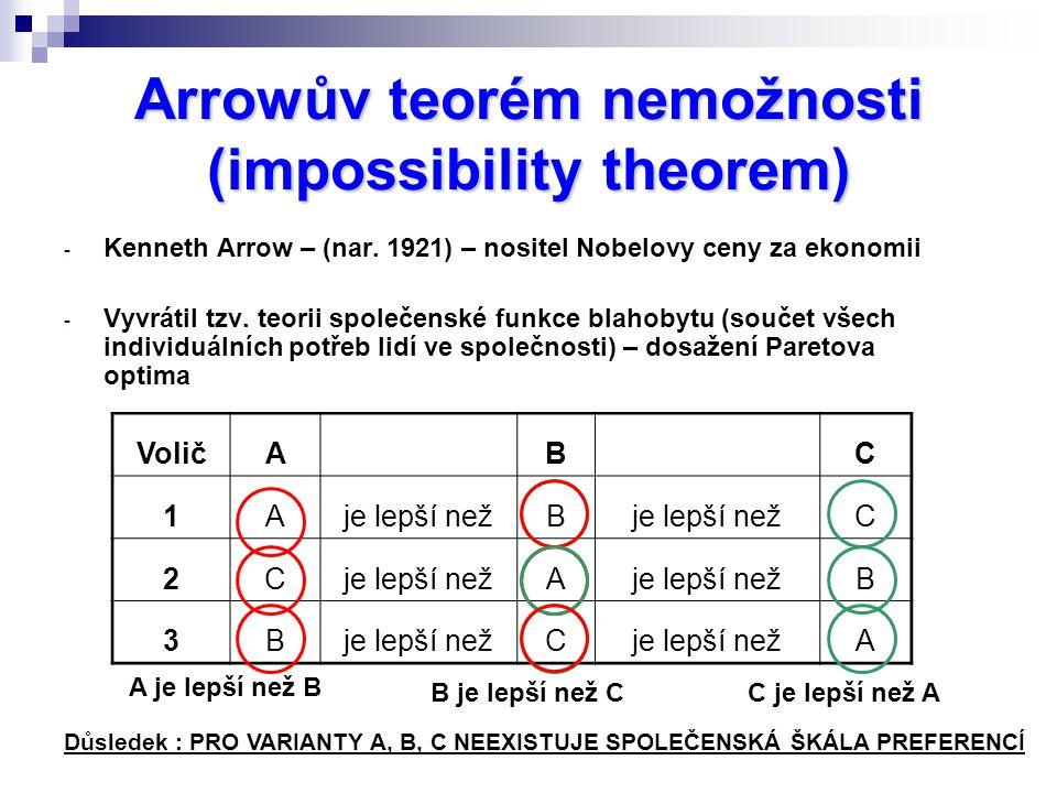 Arrowův teorém nemožnosti (impossibility theorem) - Kenneth Arrow – (nar.