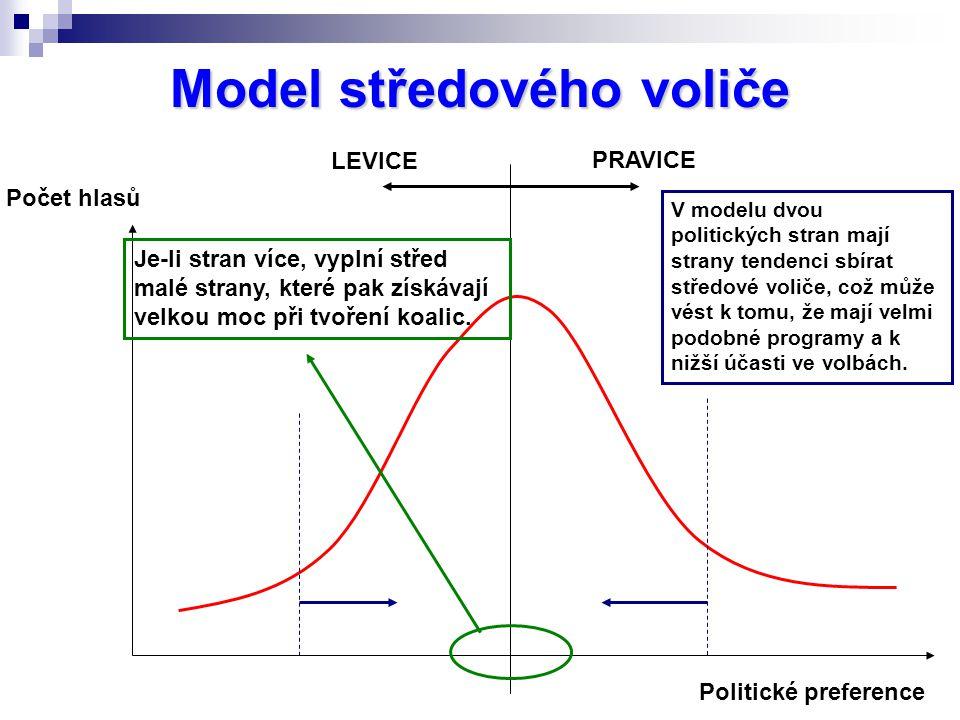 Model středového voliče Počet hlasů Politické preference LEVICE PRAVICE V modelu dvou politických stran mají strany tendenci sbírat středové voliče, což může vést k tomu, že mají velmi podobné programy a k nižší účasti ve volbách.