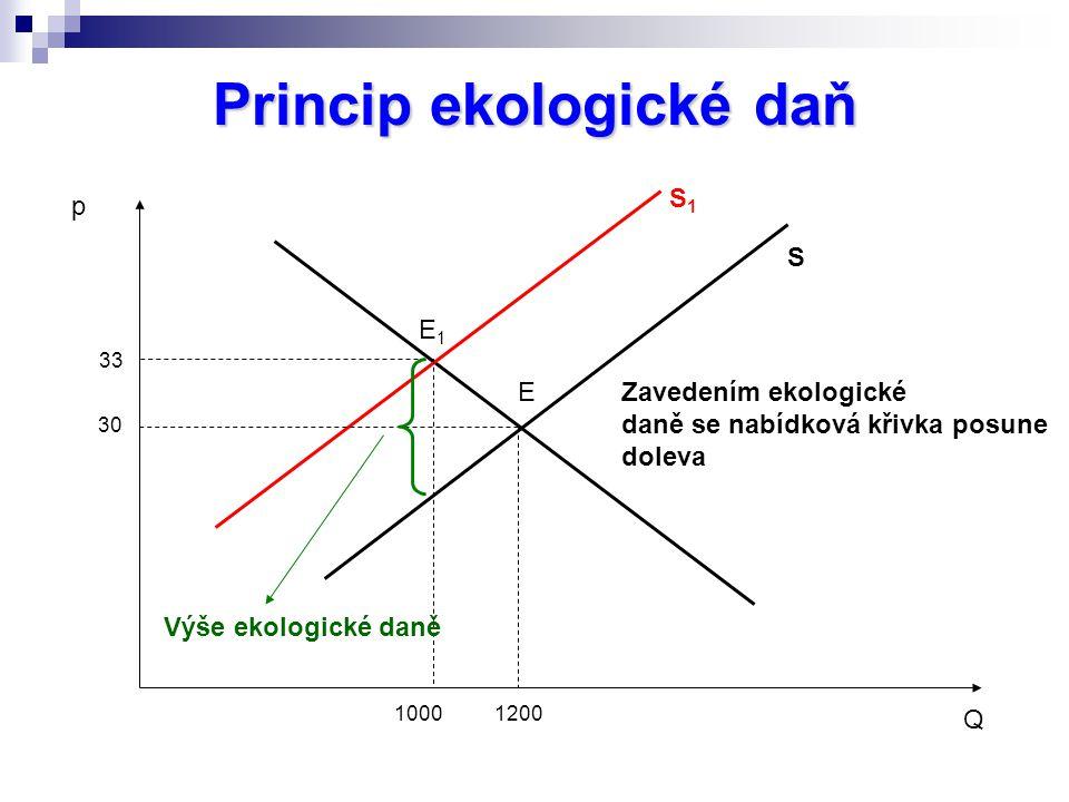 Princip ekologické daň 30 33 10001200 Q p S S1S1 E E1E1 Zavedením ekologické daně se nabídková křivka posune doleva Výše ekologické daně