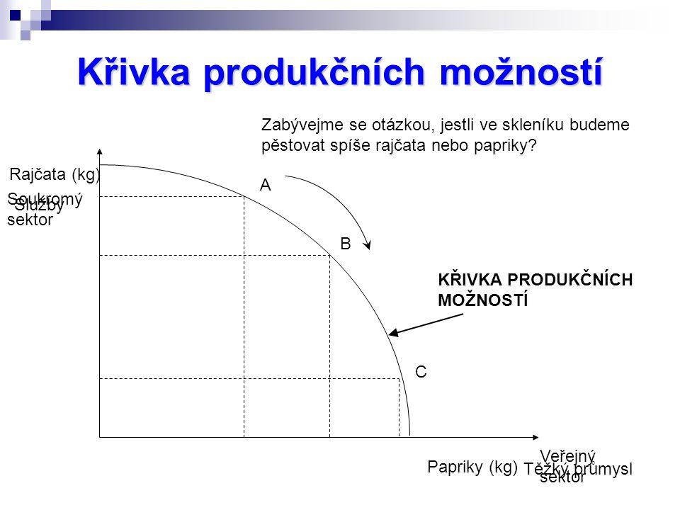 Křivka produkčních možností Rajčata (kg) Papriky (kg) Zabývejme se otázkou, jestli ve skleníku budeme pěstovat spíše rajčata nebo papriky.