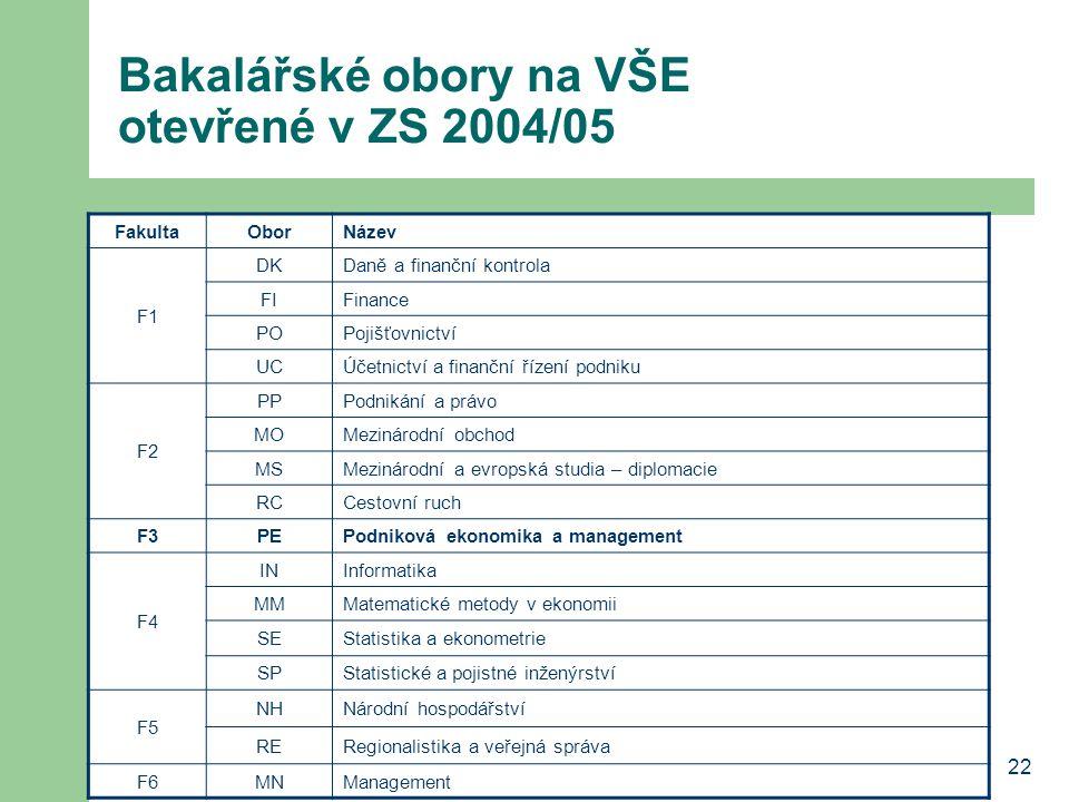 22 Bakalářské obory na VŠE otevřené v ZS 2004/05 FakultaOborNázev F1 DKDaně a finanční kontrola FIFinance POPojišťovnictví UCÚčetnictví a finanční říz