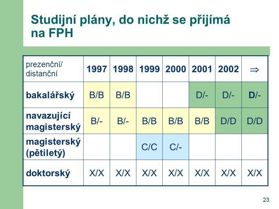 23 Studijní plány, do nichž se přijímá na FPH prezenční/ distanční 199719981999200020012002  bakalářskýB/B D/- navazující magisterský B/- B/B D/D mag
