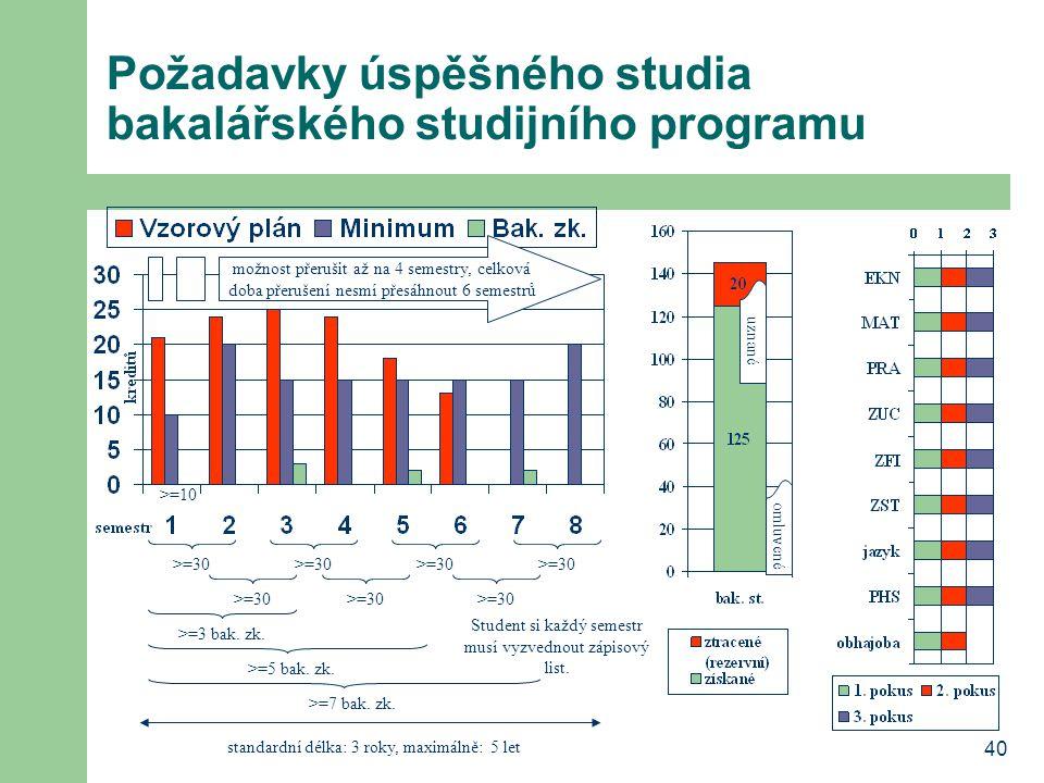 40 Požadavky úspěšného studia bakalářského studijního programu >=3 bak. zk. >=5 bak. zk. >=7 bak. zk. možnost přerušit až na 4 semestry, celková doba