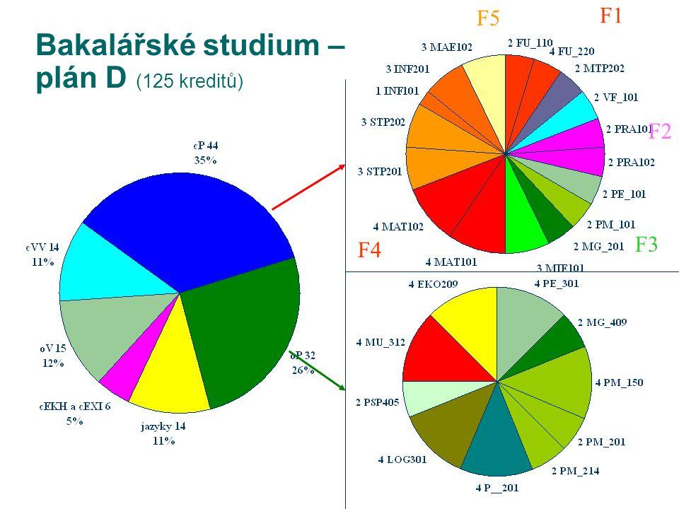 Bakalářské studium – plán D (125 kreditů) F1 F2 F3 F4 F5