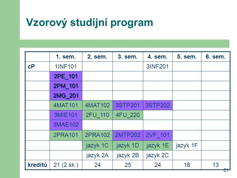 51 Vzorový studijní program 1. sem.2. sem.3. sem.4. sem.5. sem.6. sem. cP1INF1013INF201 2PE_101 2PM_101 2MG_201 4MAT1014MAT1023STP2013STP202 3MIE1012F