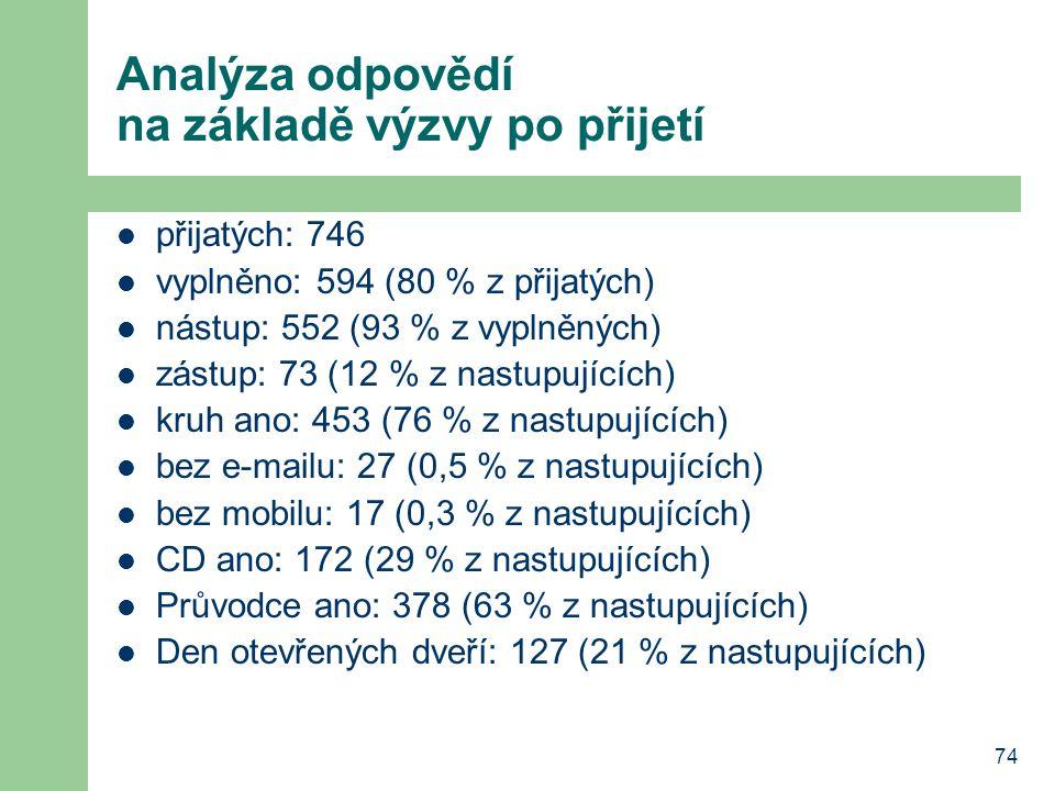 74 Analýza odpovědí na základě výzvy po přijetí přijatých: 746 vyplněno: 594 (80 % z přijatých) nástup: 552 (93 % z vyplněných) zástup: 73 (12 % z nas