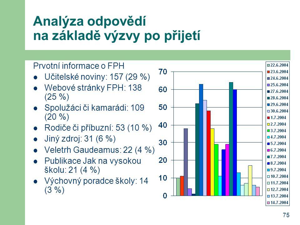 75 Analýza odpovědí na základě výzvy po přijetí Prvotní informace o FPH Učitelské noviny: 157 (29 %) Webové stránky FPH: 138 (25 %) Spolužáci či kamar