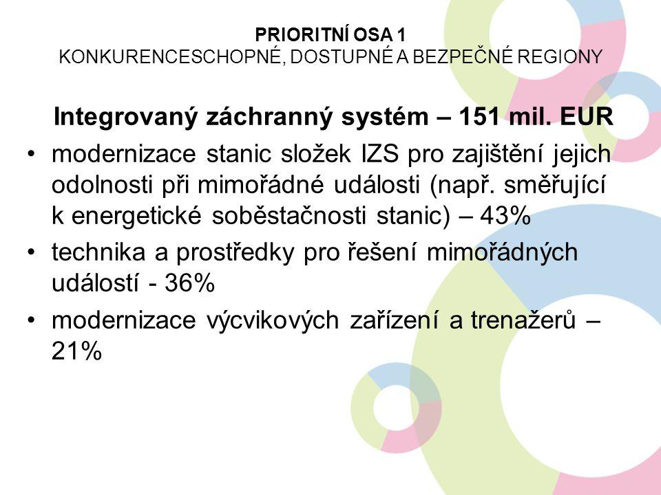 Integrovaný záchranný systém – 151 mil. EUR modernizace stanic složek IZS pro zajištění jejich odolnosti při mimořádné události (např. směřující k ene