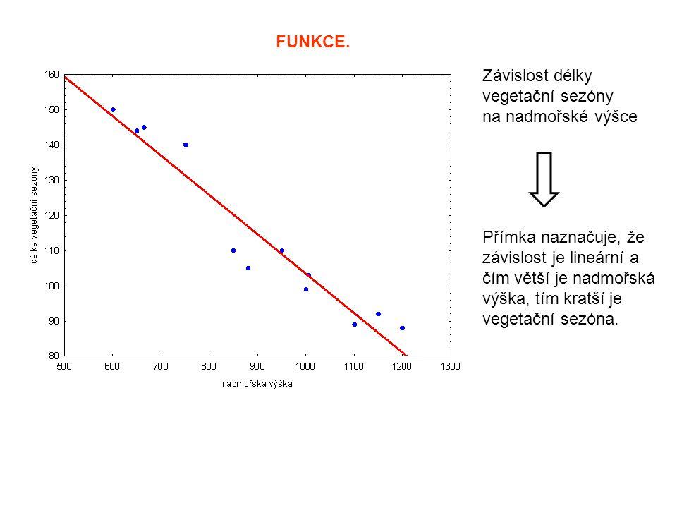 FUNKCE. Závislost délky vegetační sezóny na nadmořské výšce Přímka naznačuje, že závislost je lineární a čím větší je nadmořská výška, tím kratší je v